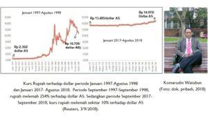Rupiah dan Dollar Amerika Serikat